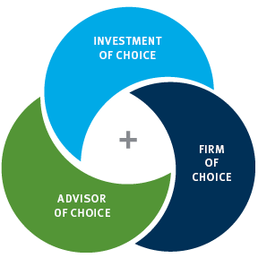 graphic showing Stifel as investment of choice, firm of choice, and advisor of choice