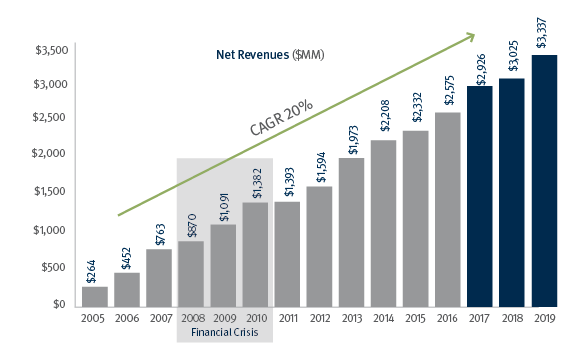 Bar chart showing Stifel's consistent revenue growth since 2006.